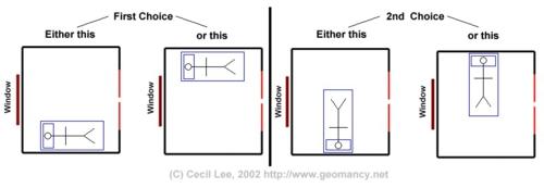 effektive feng shui bett ausrichtung richtige schlafrichtung. Black Bedroom Furniture Sets. Home Design Ideas