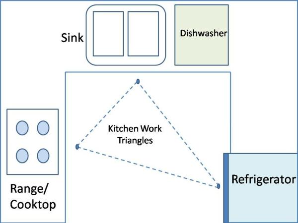 feng shui ideen küchendreieck ofen spülbecken kühlschrank