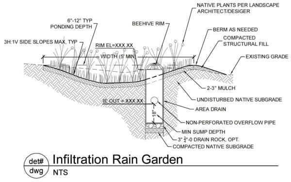 garten regenwasser abfluss entwurf