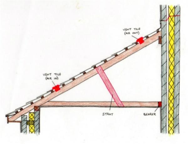 pultdach-aufbau-pultdachkonstruktion-dachformen-dachneigung