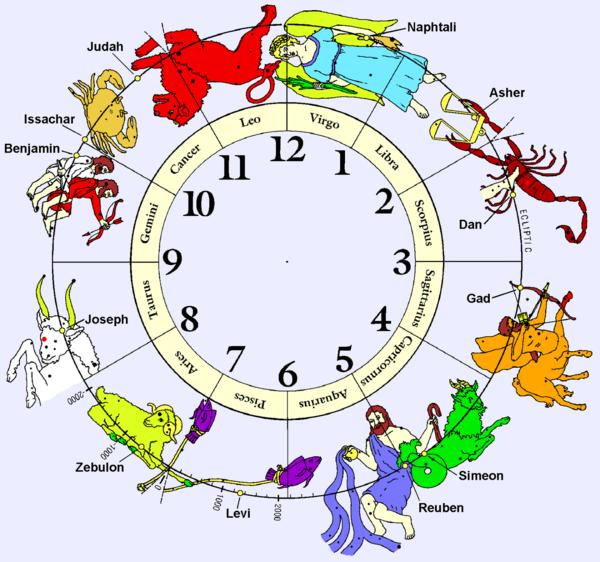 sternzeichen Horoskop Löwe jahreshoroskop 2015