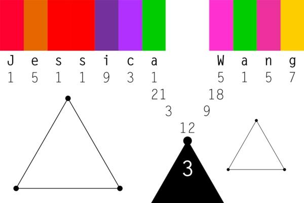 wie macht man Partnerhoroskop numerologie namen farben beispiel