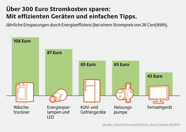 Energiesparen im Haushalt Stromspartipps effiziente geräte geld sparen