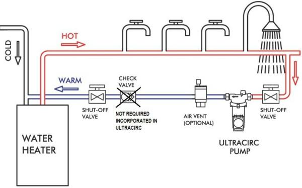 Wasser sparen Tipps nachhaltiges leben Zirkulation sparsystem