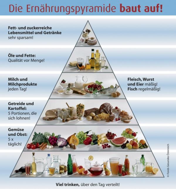 vitamintabelle ernährungspyramide ernährung