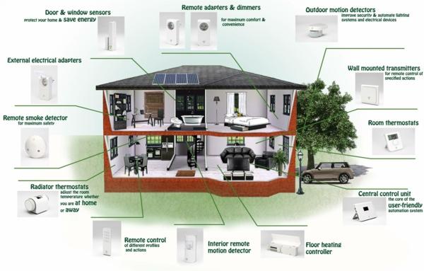 Smart Home Geräte und neue technologien komplette ausrüstung
