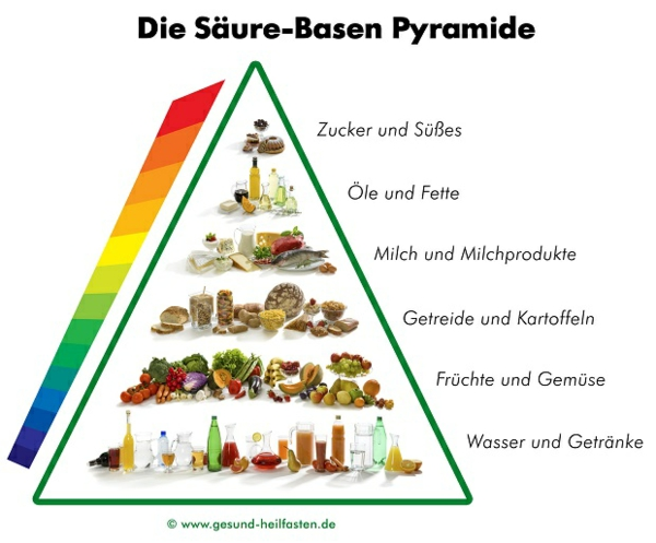 basische lebensmittel säure basen pyramide