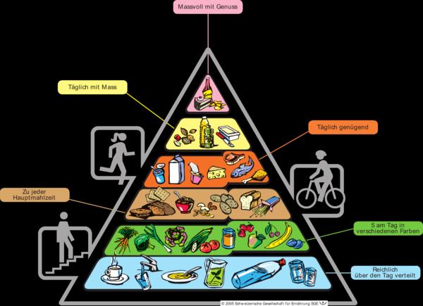 mediterrane diät ernährungspyramide