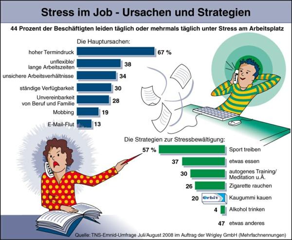 stress am arbeitsplatz jobstress ursachen strategien