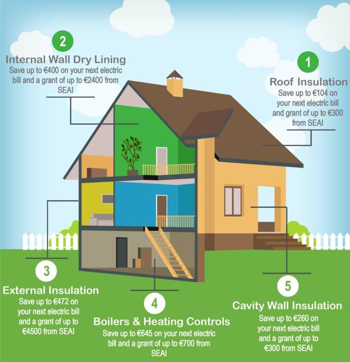 energetische sanierung haus opimieren nachhaltiges bauen