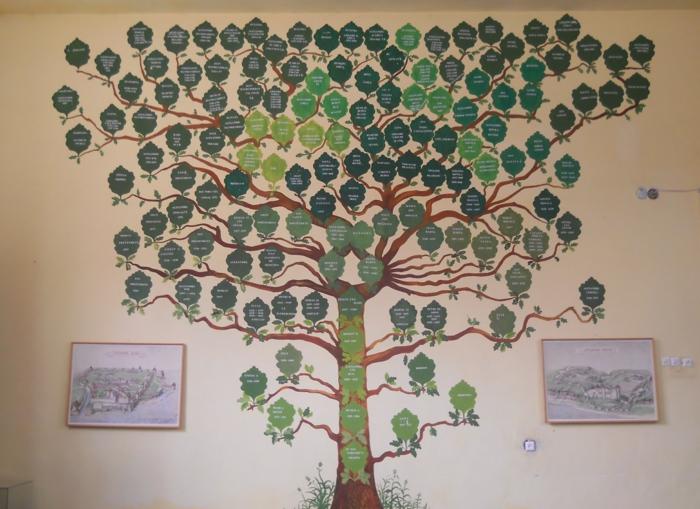 Familienstammbaum ausführlich