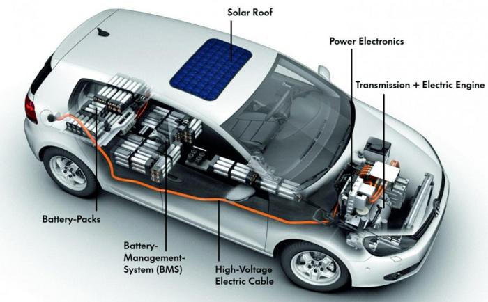 elektroauto strom solarenergie nachhaltig