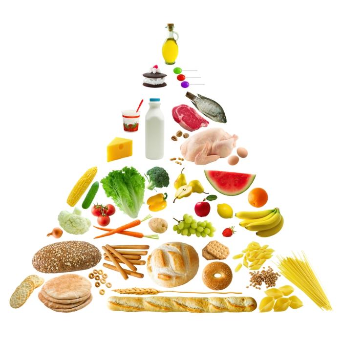 Tagesbedarf Zucker ernährungspyramyde