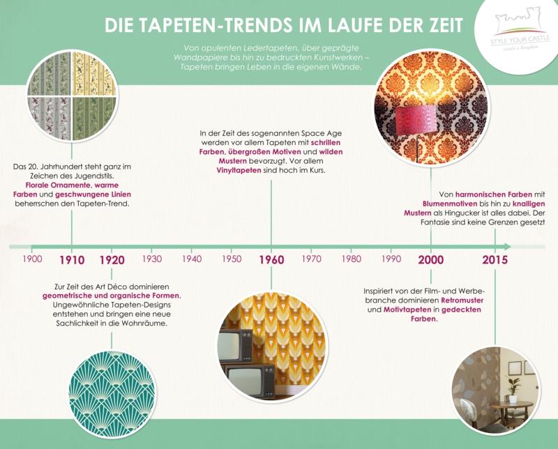 vintage einrichtung infografik vintage tapete entwicklung
