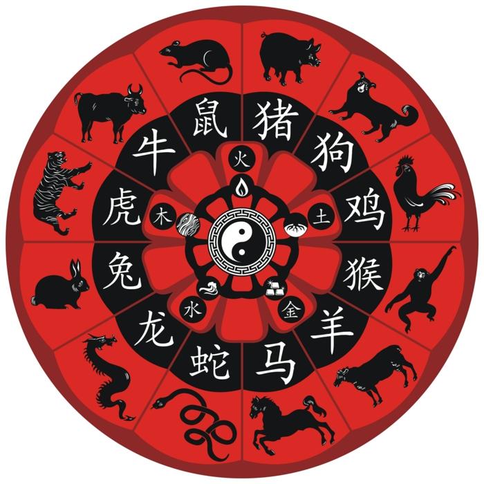 chinesische sternzeichen der feurige affe asia rot chinesisches horoskop ochse