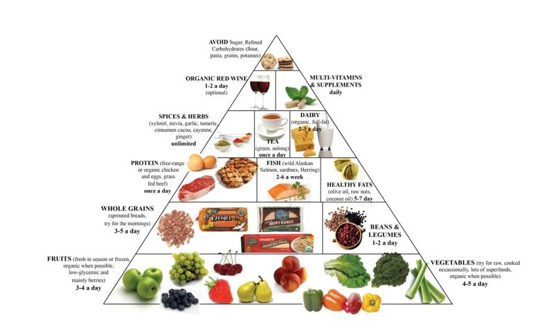 veganer Ernährungsplan vegane Ernährung gesund