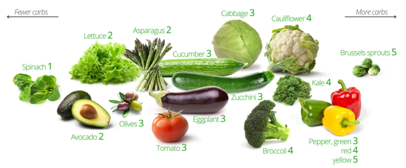 Kohlenhydratarme Ernährung Diät ohne Kohlenhydrate Lebensmittel
