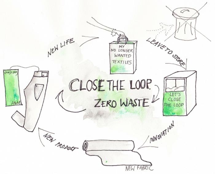 nachhaltige mode ökologische kleidung bio kleidung äkologische Nachhaltigkeit hundm close the-loop