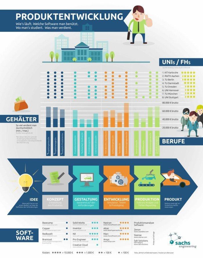 infografik-produktentwicklung-maschinenbau