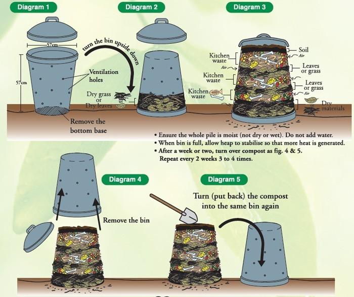 kompost anlegen diagramm