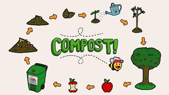 kompost anlegen kreis des lebens