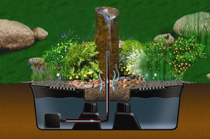 Springbrunnen selbst bauen  Springbrunnen selber bauen - unsere Anleitung in 5 einfachen Schritten!
