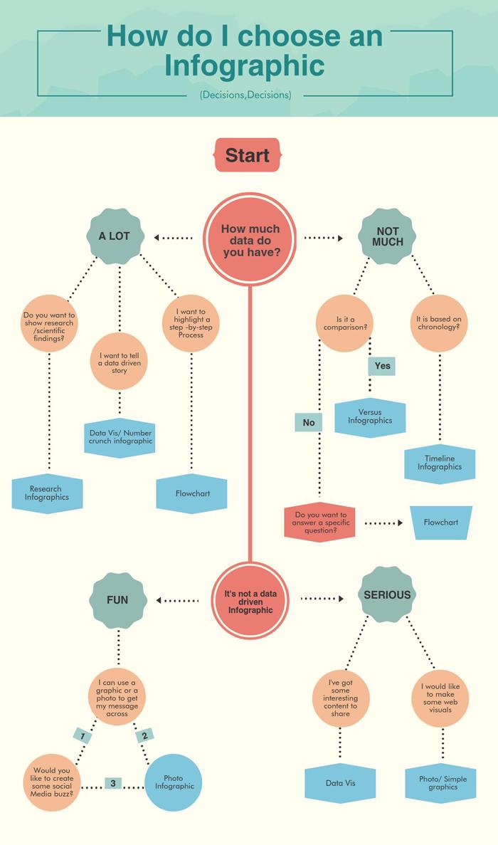 infografik visme