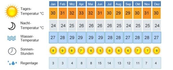 Wettertabelle Malediven Urlaub