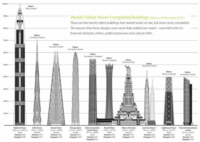 wolkenkratzer unvollendet im vergleich