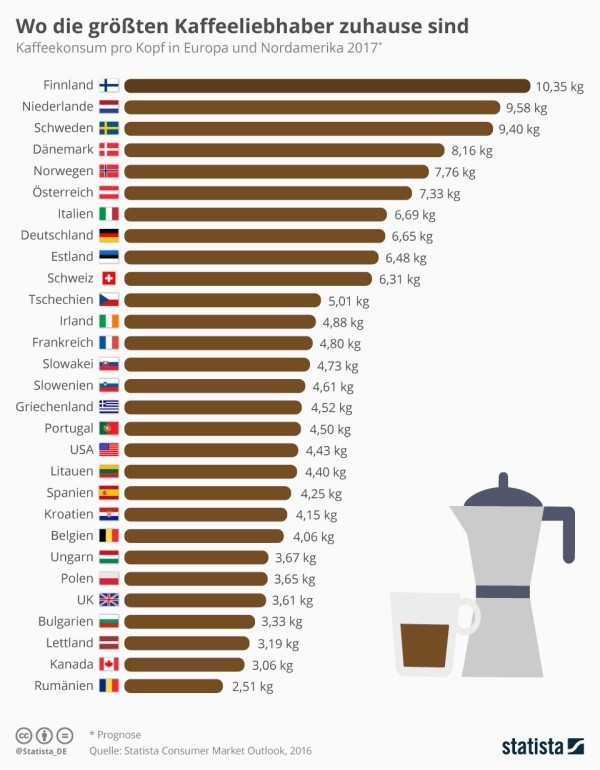 Kaffee trinken Infografik Kaffeekonsum pro Kopf der Bevölkerung in Europa und Nordamerika