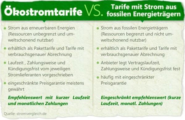 strompreise wichtige info