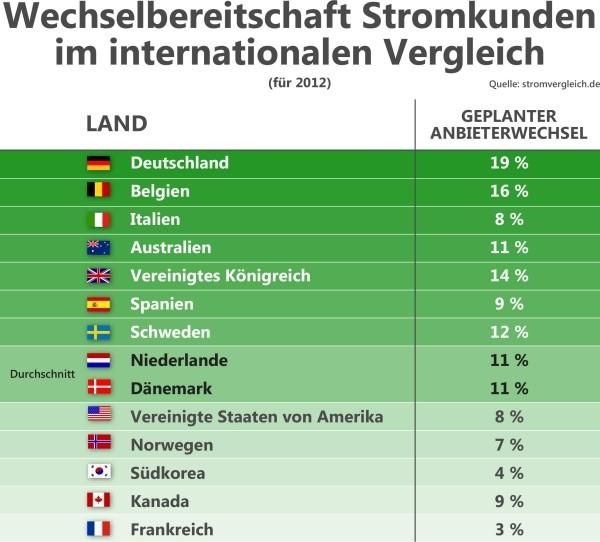 viele länder strompreise