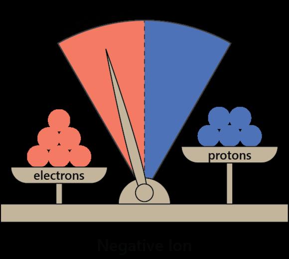Negative Ionen Ionisatoren Gesundheit