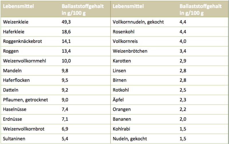 Ballaststoffreiche Lebensmittel Tabelle
