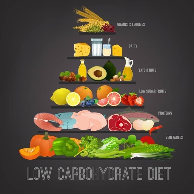 Gesunde, schnelle und einfache Low Carb Rezepte low carb pyramide mit vollwertkost