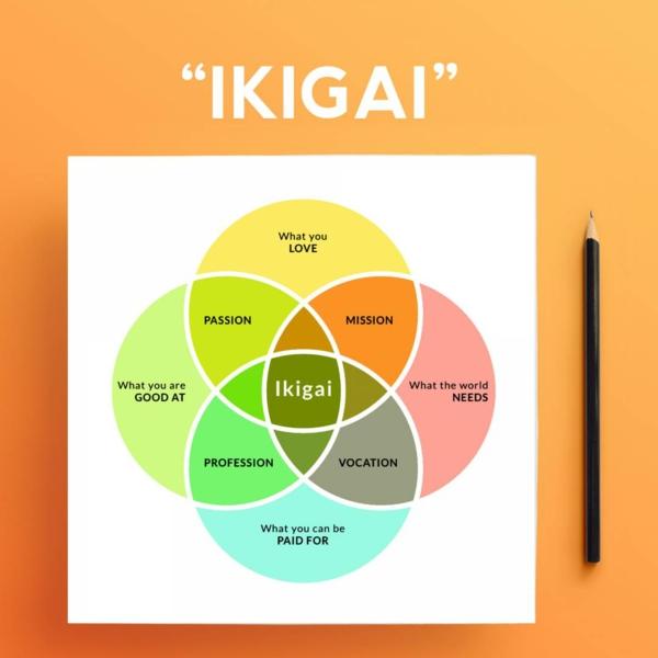 Ikigai Begriff Deutsch japanische Lebensphilosophie