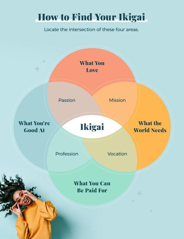 Ikigai Buch japanische Lebensphilosophie Inspiration