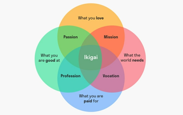 Ikigai Venn Diagramm japanische Lebensphilosophie