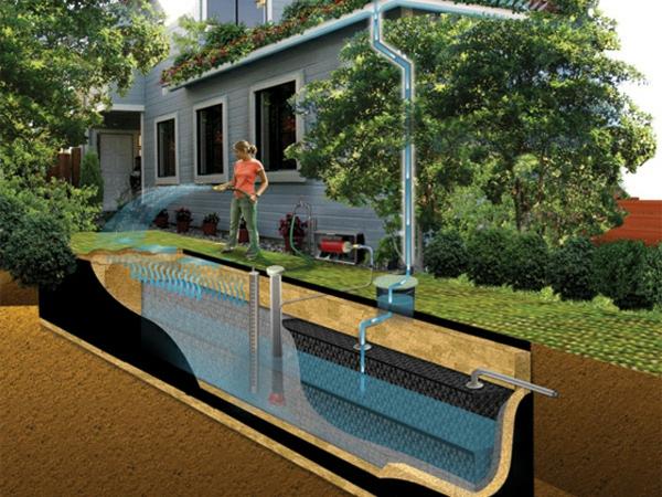 Regenwasser nutzen Regenwassernutzungssystem