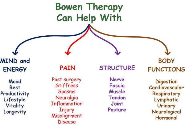 gesundheitsprobleme tipps bowen therapie