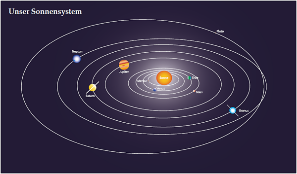 Σύνθεση του Δία και του Κρόνου το γραφικό μας ηλιακό σύστημα