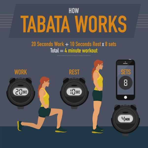 Fit in 4 Minuten mit Tabata Übungen tabata grundregeln