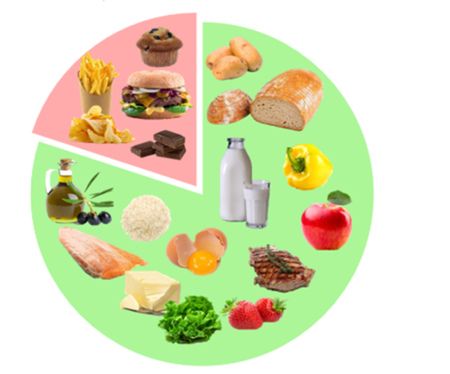 Regel einfaches Prinzip 80 Prozent gesundes Essen frisches Obst Gemüse 20 Prozent Kartoffeln Hamburger Schokolade Muffin