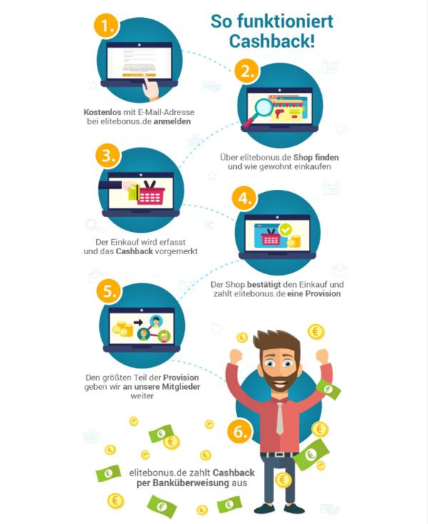 Cashback – so sparen Sie effektiv beim Online-Shopping geld zurück garantie